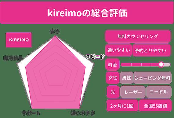 キレイモ レーダーチャート