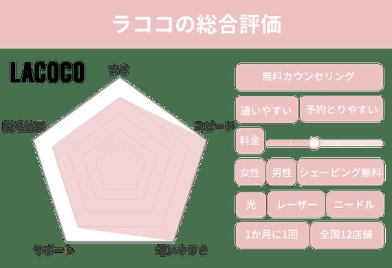ラココ_レーダーチャート_figma