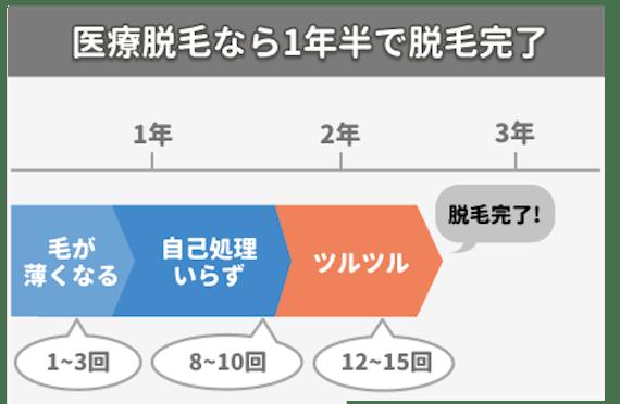 医療脱毛期間_figma