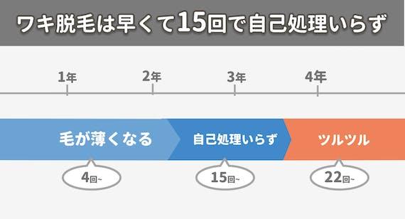 figma_ワキ_効果_回数