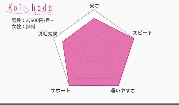 恋肌_レーダーチャート