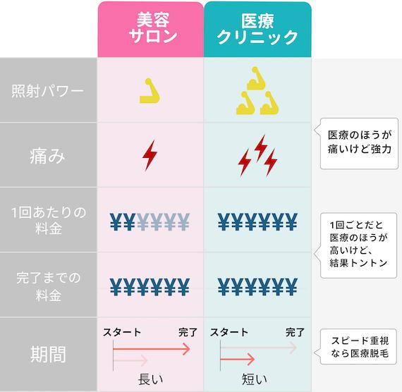 サロンクリニック違い_表_figma