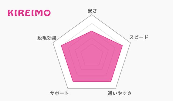 kireimo_レーダーチャート