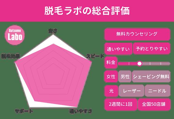 脱毛ラボ_レーダーチャート_figma