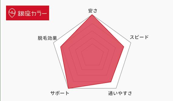 銀座カラー_レーダーチャート