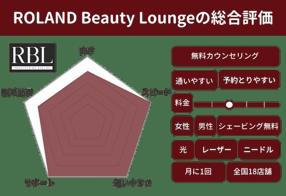 Roland Beauty Lounge_レーダーチャート_figama