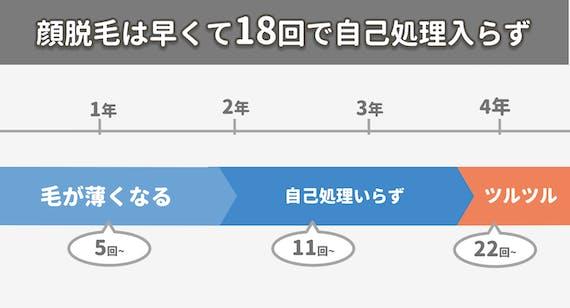 figma_顔_効果_回数