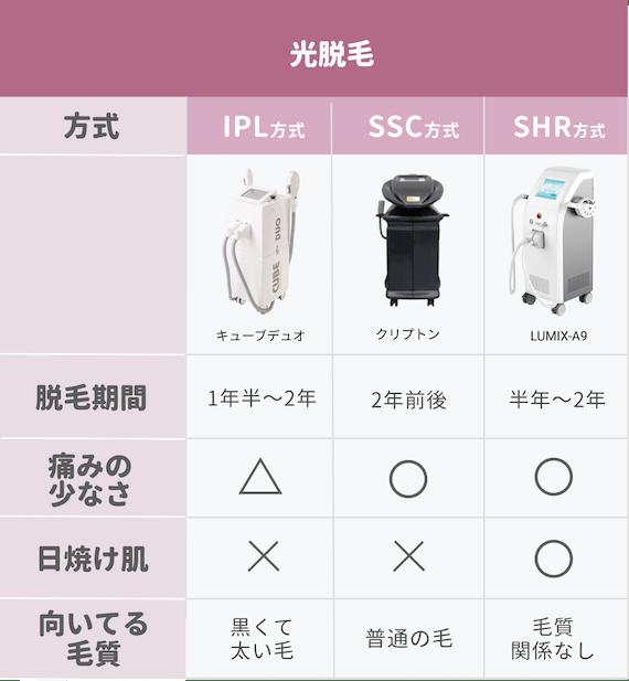 figma_光脱毛_種類