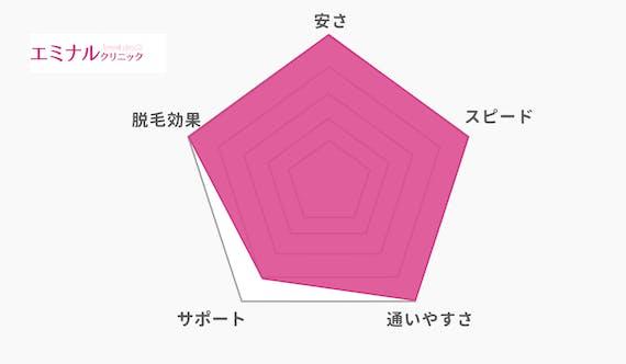 エミナルクリニック_レーダーチャート