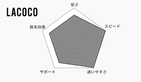 LACOCO_レーダーチャート